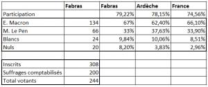 2nd tour présidentielle Fabras